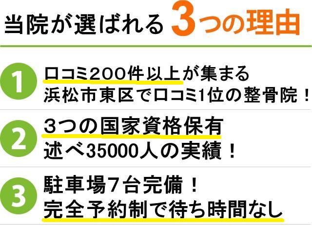 当院が選ばれる3つの理由 口コミ200件以上が集まる 浜松東区で口コミ1位の整骨院 3つの国家資格保有者延べ35000人の実績 駐車場7代完備!完全予約制で待ち時間なし